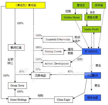国美组织关系结构图